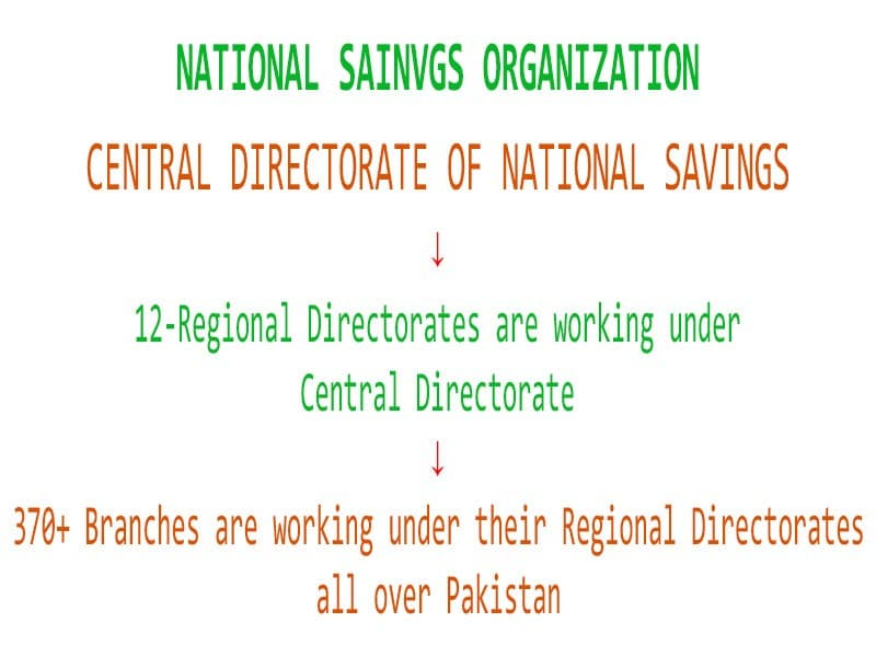 National Savings Branches